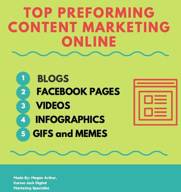 best content marketing online programs-online marketing-internet marketing-marketing