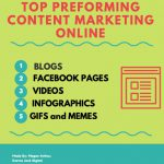 best content marketing online programs
