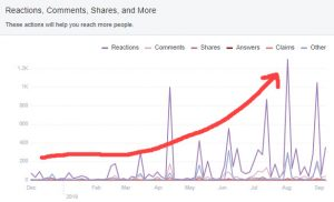 Facebook engagement increase